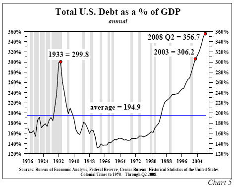 total-us-debt-gdp