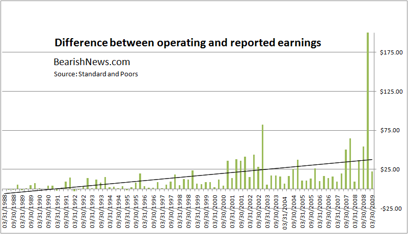operating-vs-reported-earnings