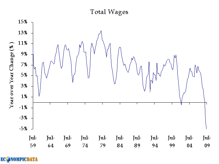 us-wages