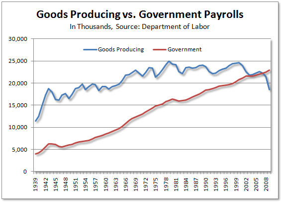 Government jobs vs. Manufacturing Jobs