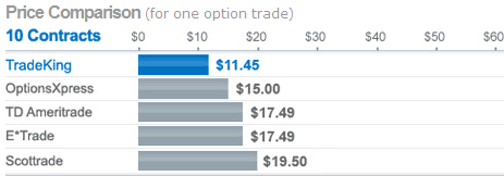 Etrade options cost