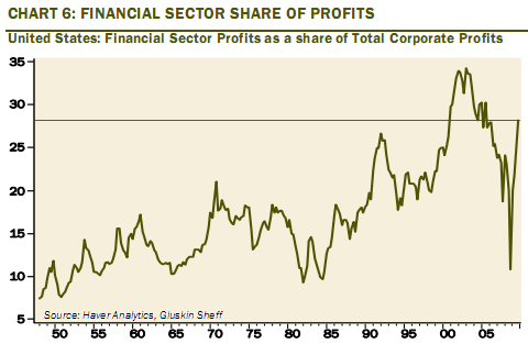 financial sector profits