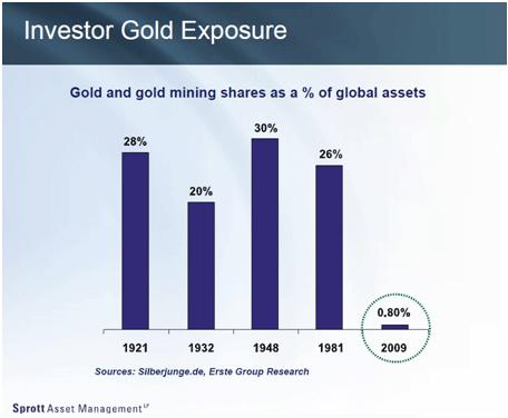 gold exposure historically
