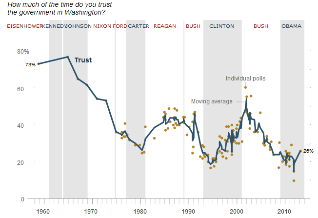 record low trust in government